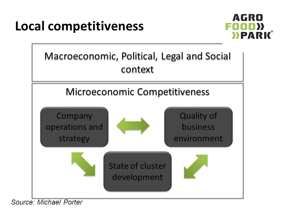 Local competitiveness