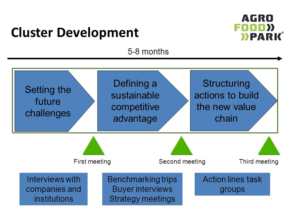 Cluster Development Defining a sustainable competitive advantage