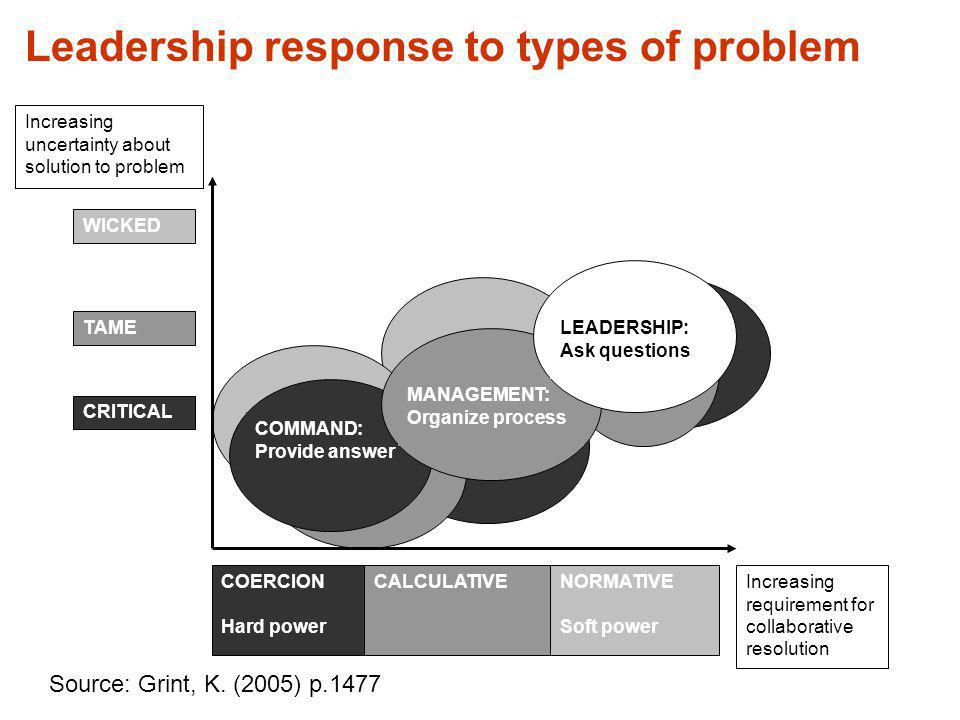Leadership response to types of problem