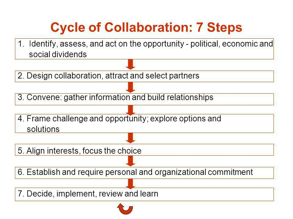 Cycle of Collaboration: 7 Steps