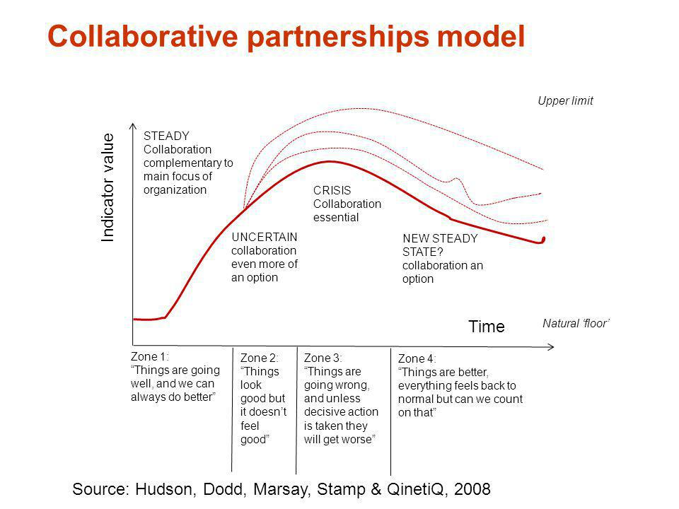 Collaborative partnerships model