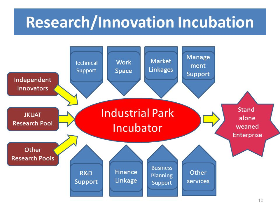 Research/Innovation Incubation
