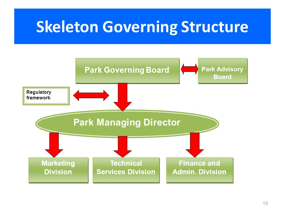 Skeleton Governing Structure