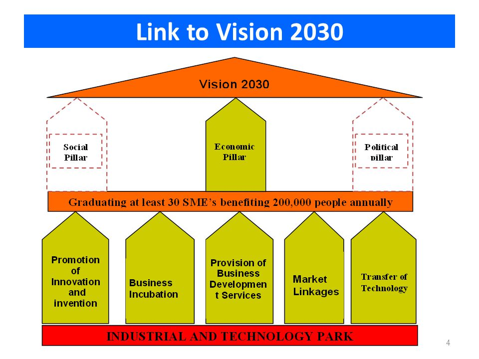 Link to Vision 2030