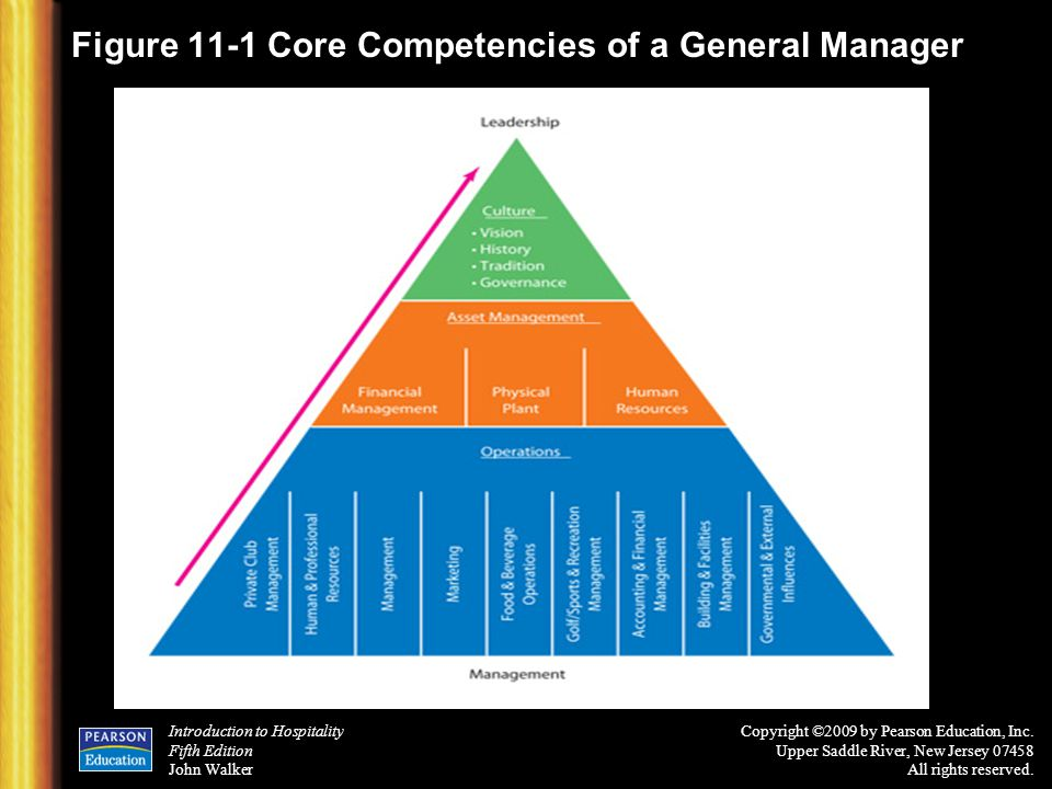 Figure 11-1 Core Competencies of a General Manager