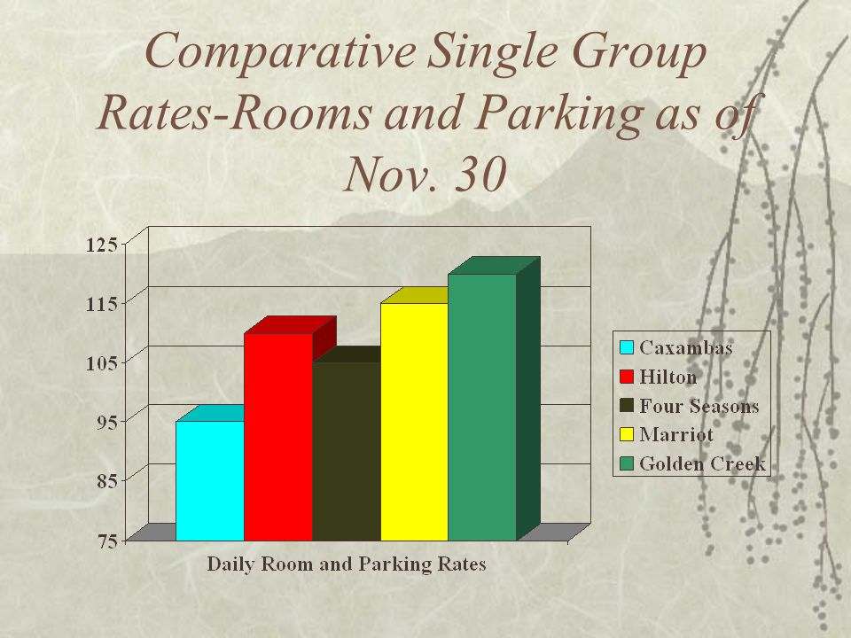 Comparative Single Group Rates-Rooms and Parking as of Nov. 30