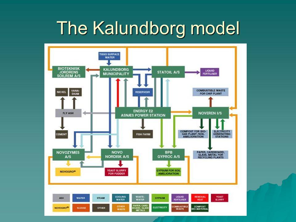 The Kalundborg model