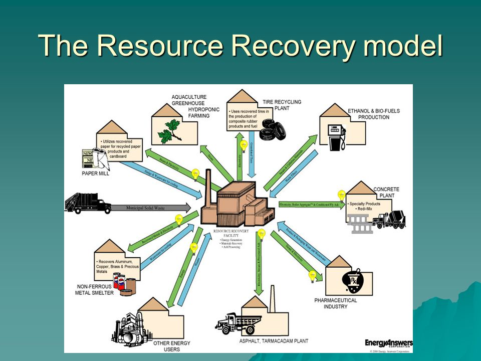 The Resource Recovery model