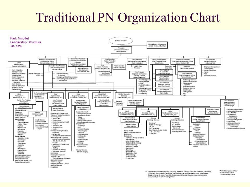 Traditional PN Organization Chart