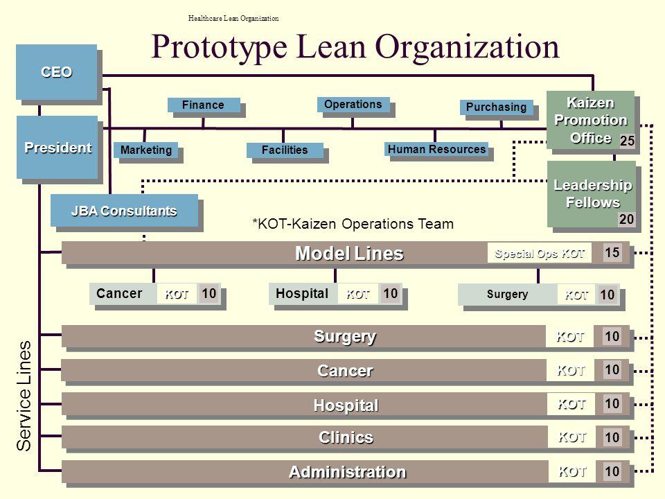 Prototype Lean Organization