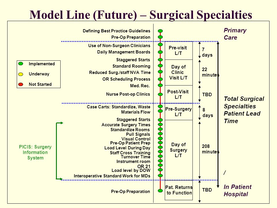 Model Line (Future) – Surgical Specialties