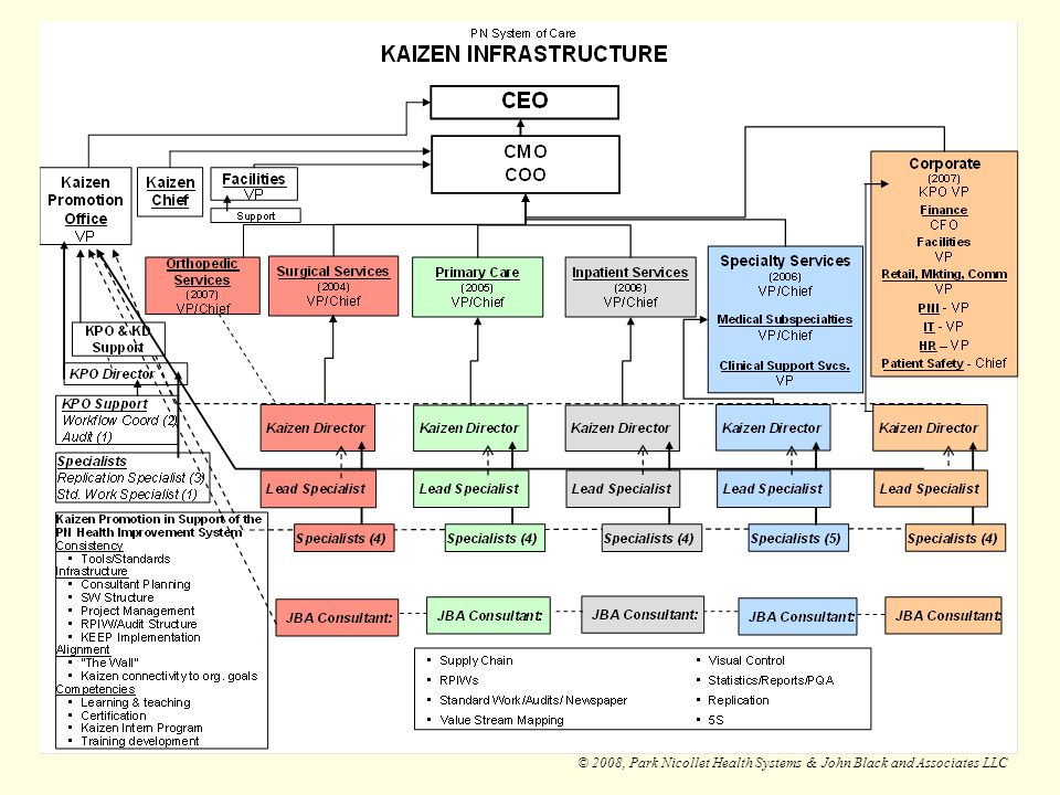 - Advancing the role of patients to improve our Kaizen efforts.
