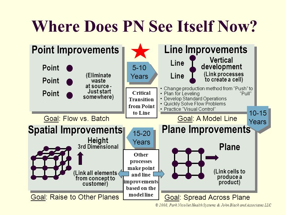 Where Does PN See Itself Now