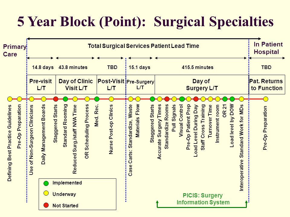5 Year Block (Point): Surgical Specialties