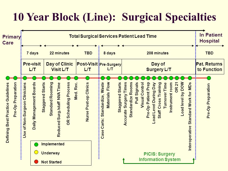 10 Year Block (Line): Surgical Specialties