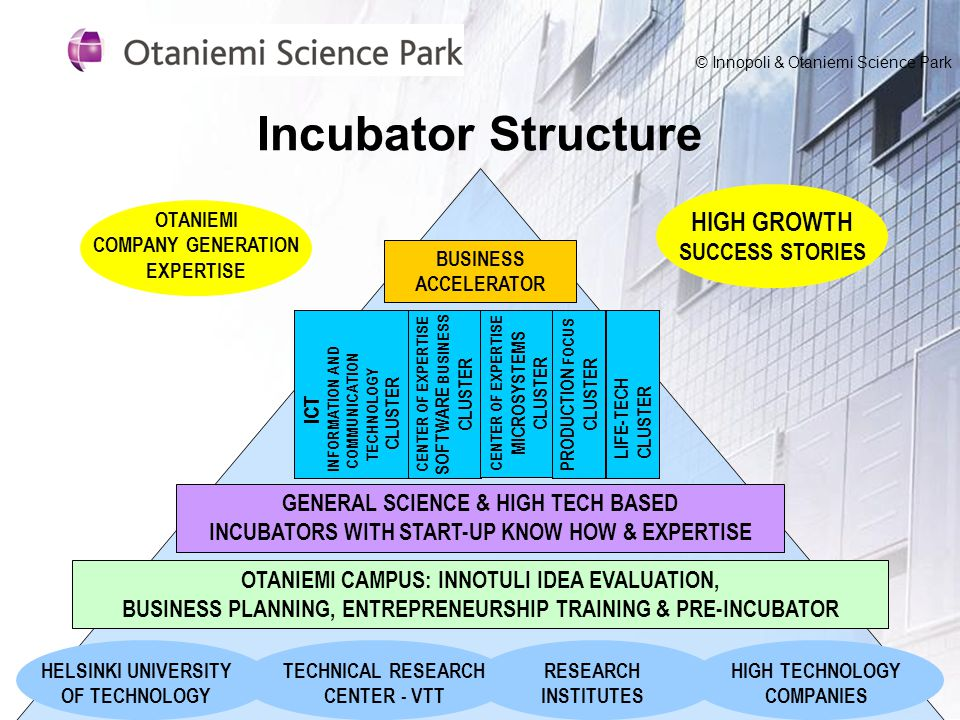 Incubator Structure HIGH GROWTH SUCCESS STORIES