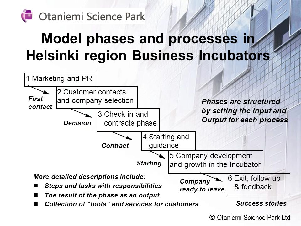 Model phases and processes in Helsinki region Business Incubators