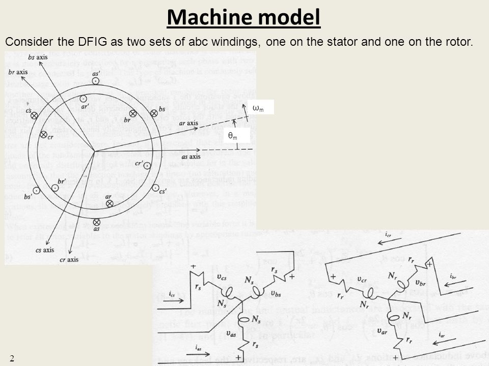 Machine model Consider the DFIG as two sets of abc windings, one on the stator and one on the rotor.
