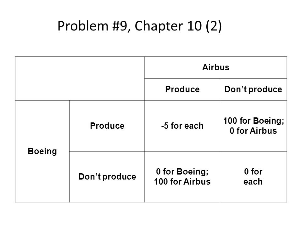 Problem #9, Chapter 10 (2) Airbus Produce Don't produce Boeing