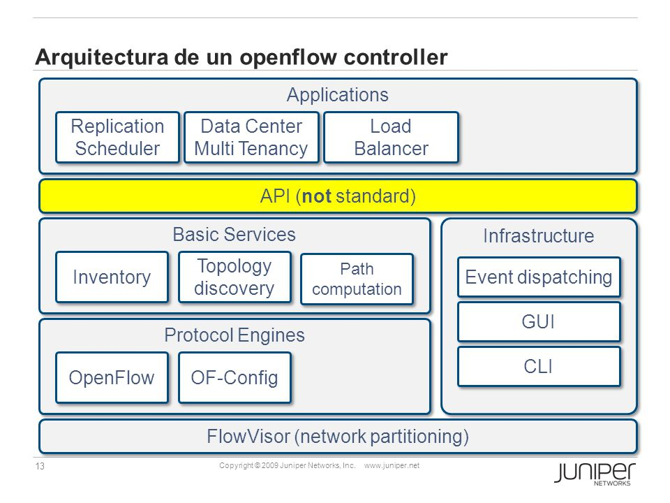 Arquitectura de un openflow controller