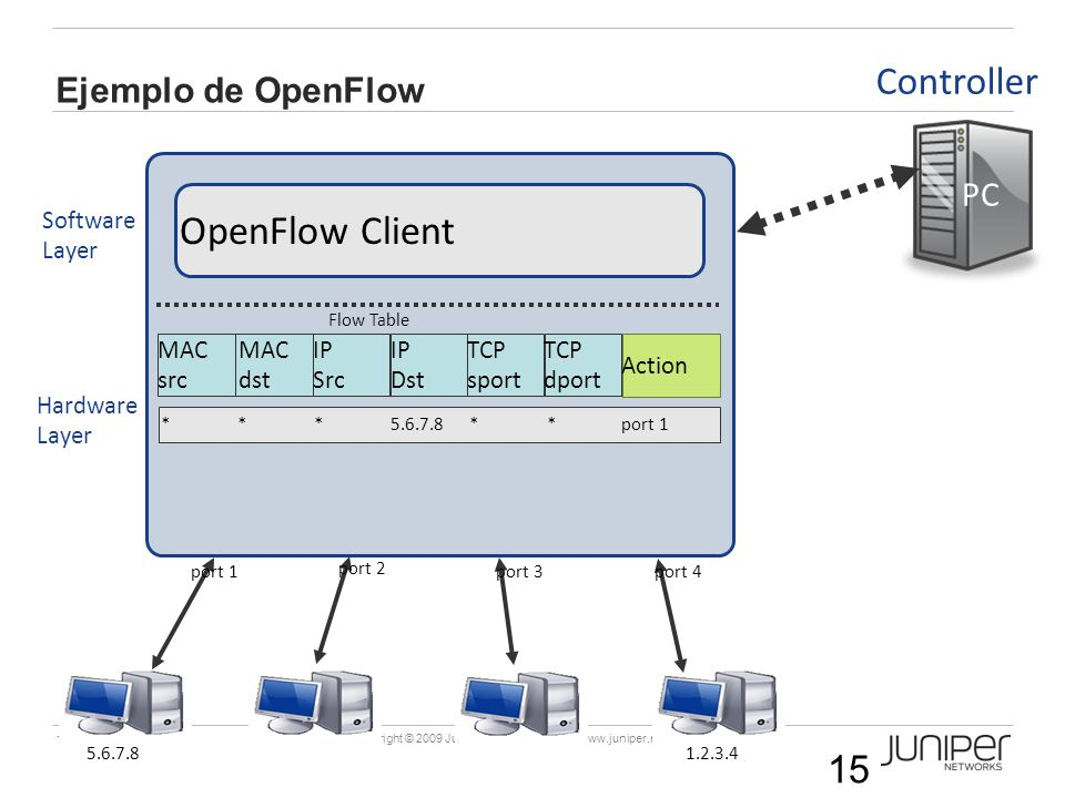 OpenFlow Client Controller Ejemplo de OpenFlow PC Software Layer MAC