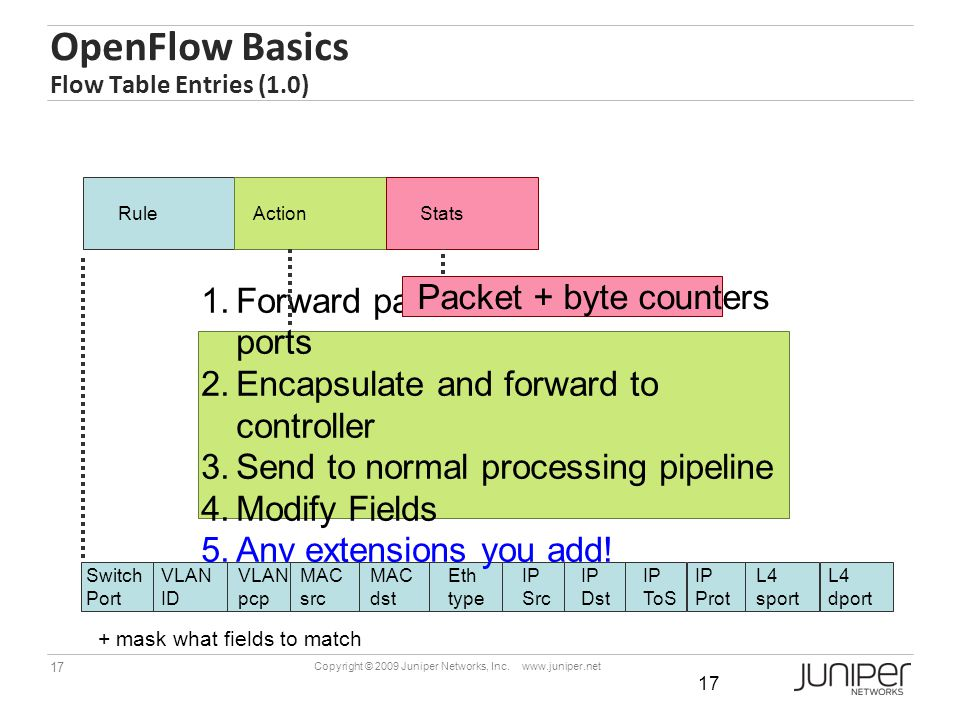 OpenFlow Basics Flow Table Entries (1.0)