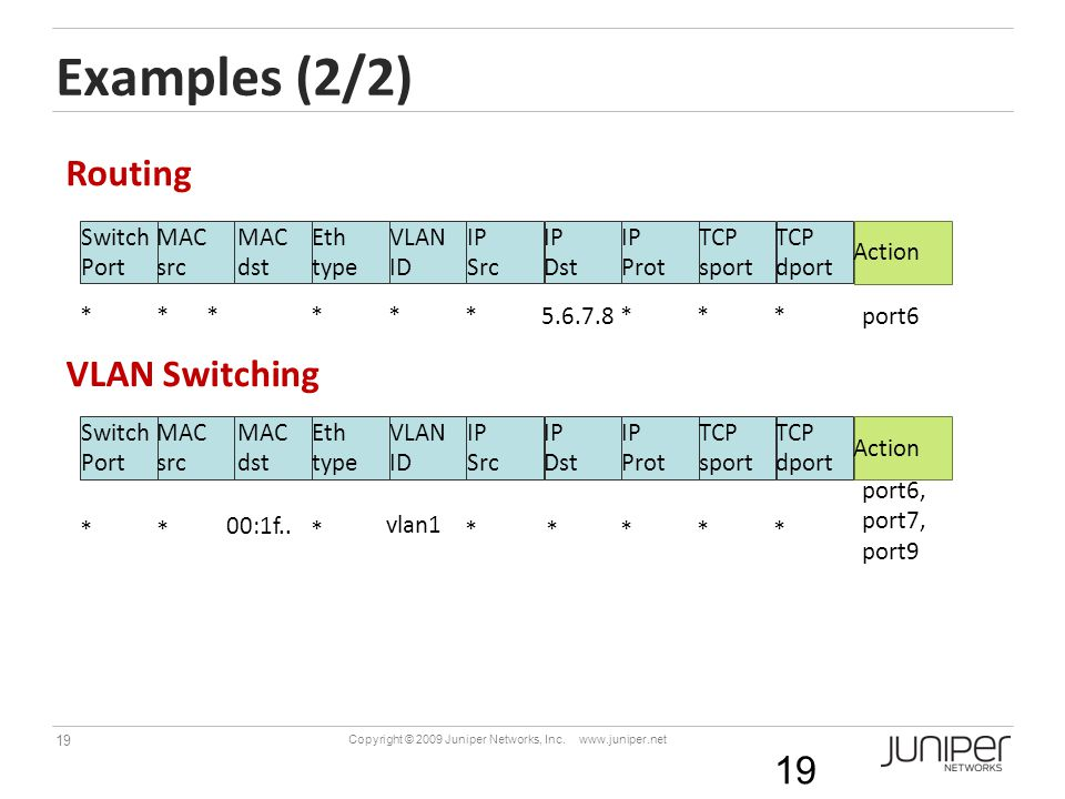 Examples (2/2) Routing VLAN Switching Switch Port MAC src dst Eth type