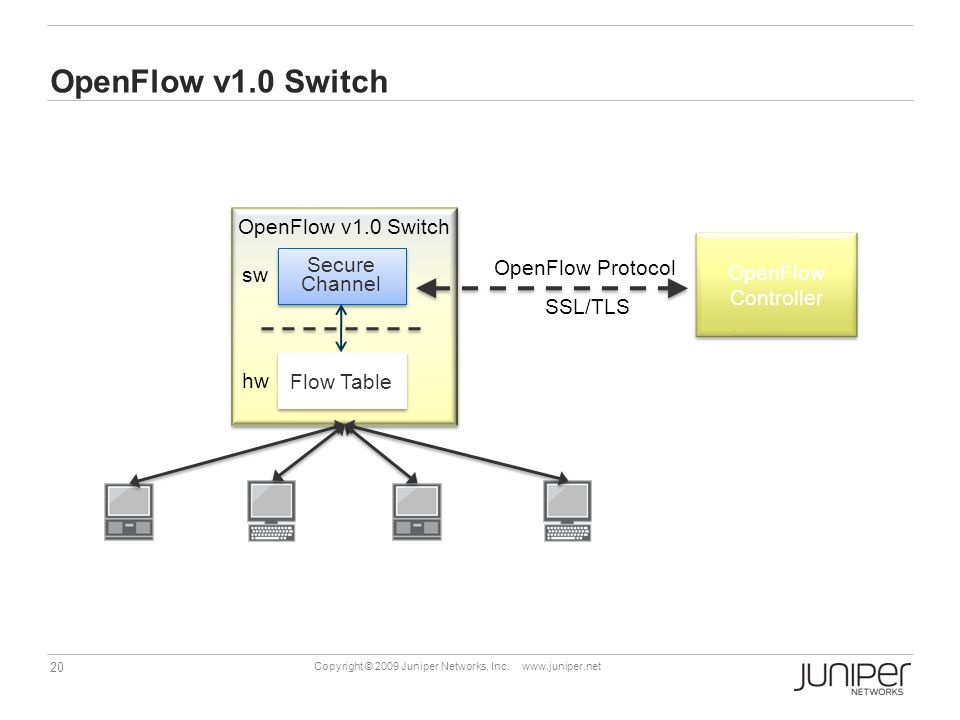 OpenFlow v1.0 Switch OpenFlow v1.0 Switch OpenFlow Controller