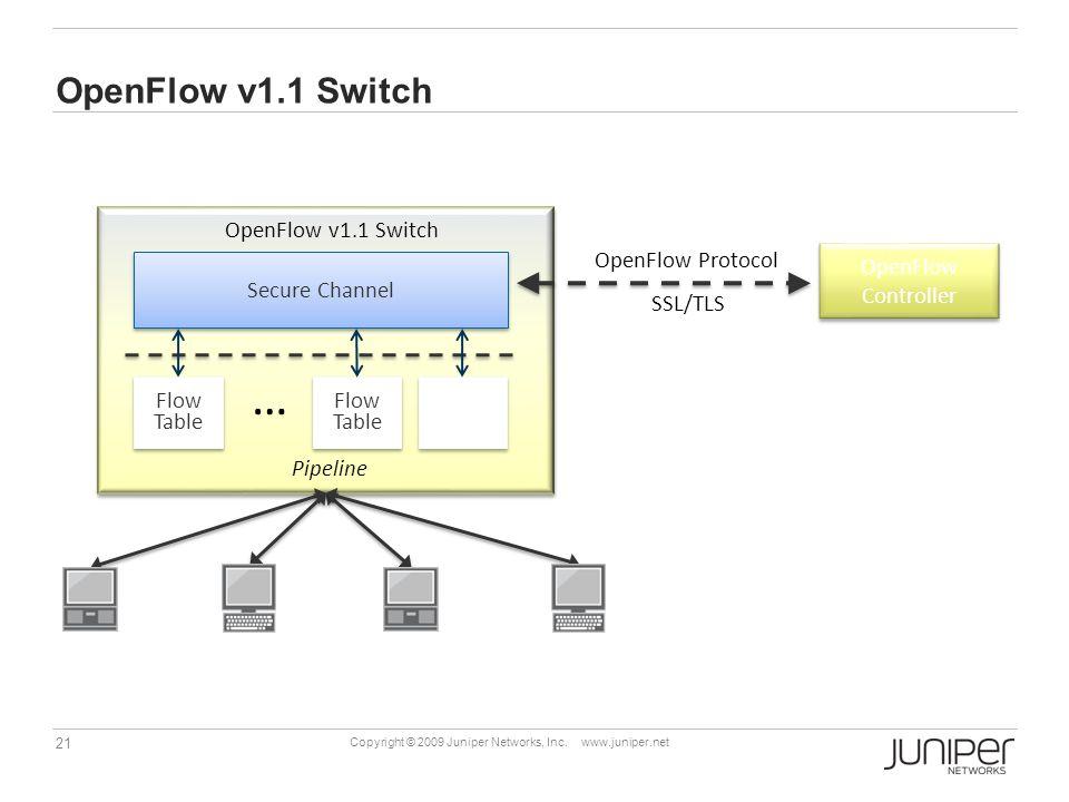 … OpenFlow v1.1 Switch OpenFlow v1.1 Switch OpenFlow Protocol