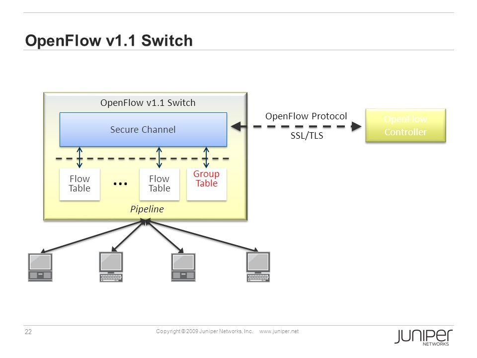 … OpenFlow v1.1 Switch OpenFlow v1.1 Switch OpenFlow Protocol