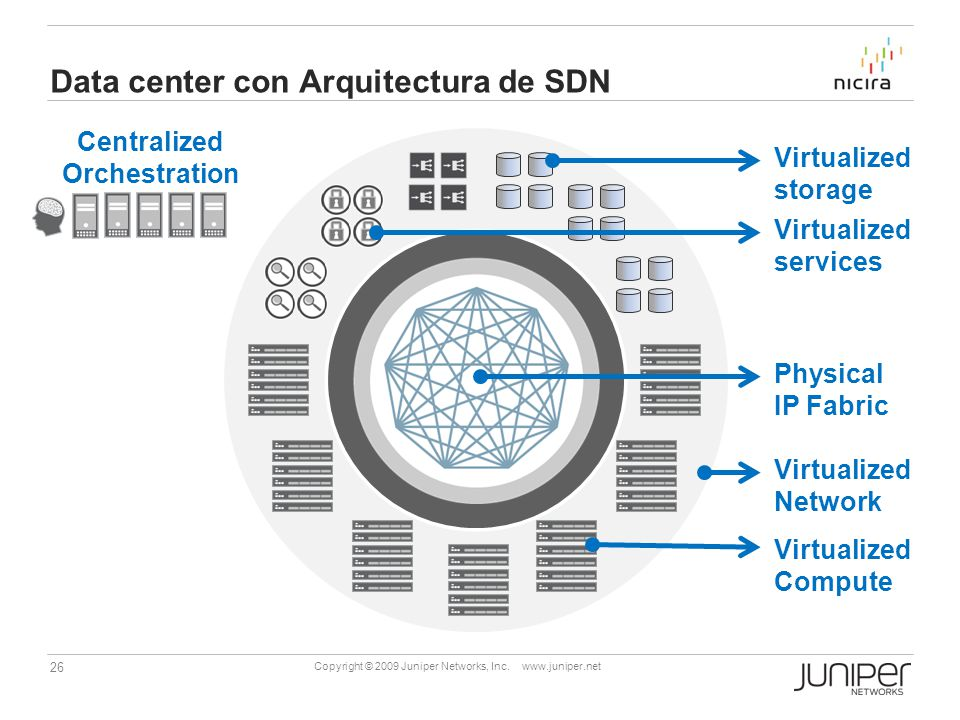 Data center con Arquitectura de SDN