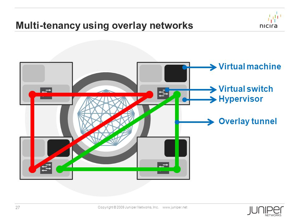 Multi-tenancy using overlay networks
