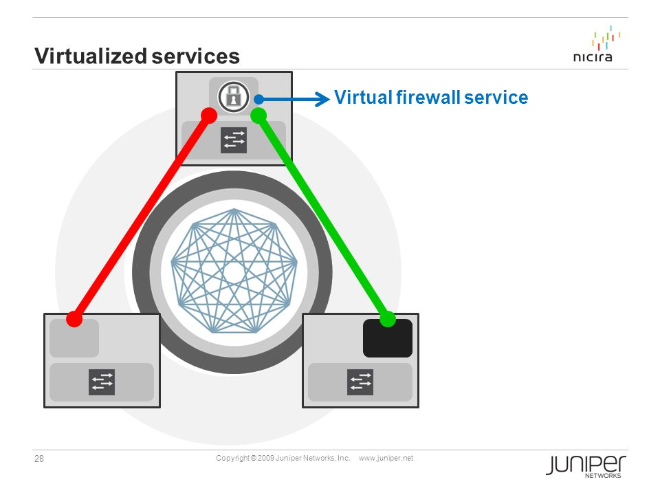 Virtualized services Virtual firewall service