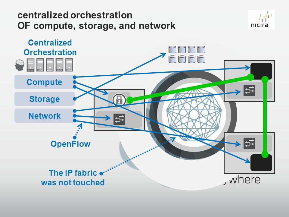 centralized orchestration OF compute, storage, and network