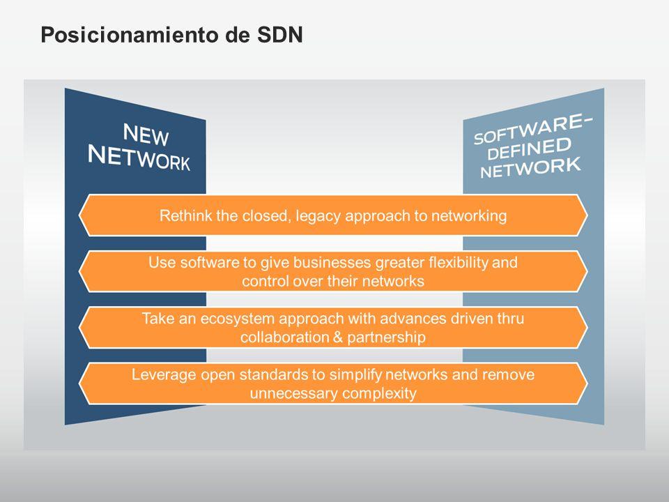Posicionamiento de SDN