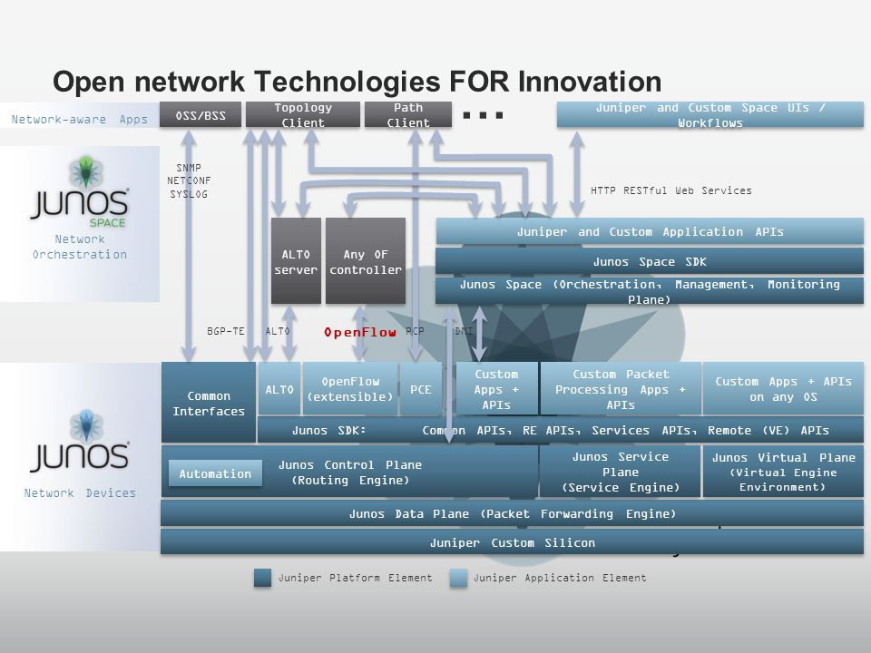 Open network Technologies FOR Innovation