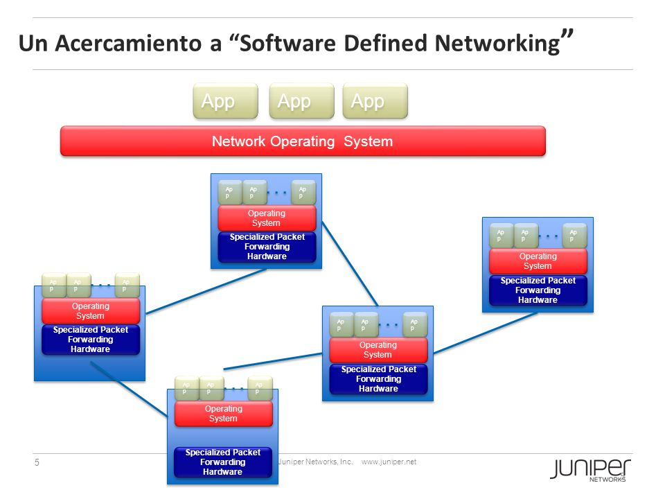 Un Acercamiento a Software Defined Networking