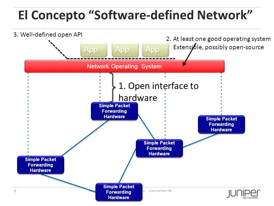 El Concepto Software-defined Network