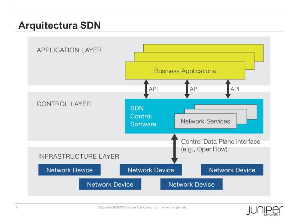 Arquitectura SDN