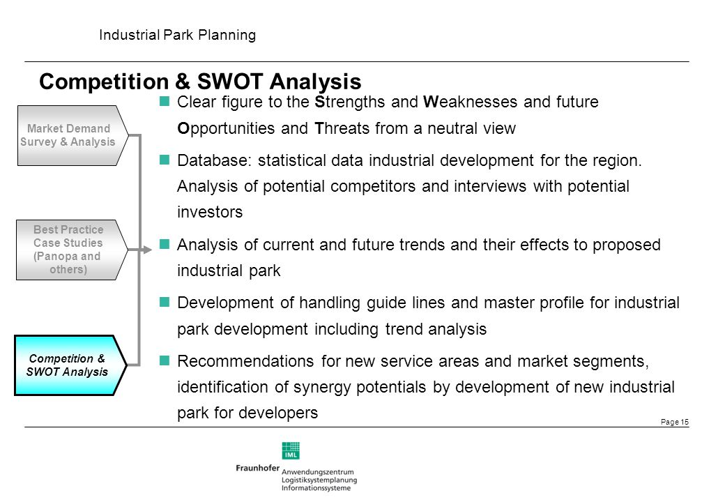 Competition & SWOT Analysis