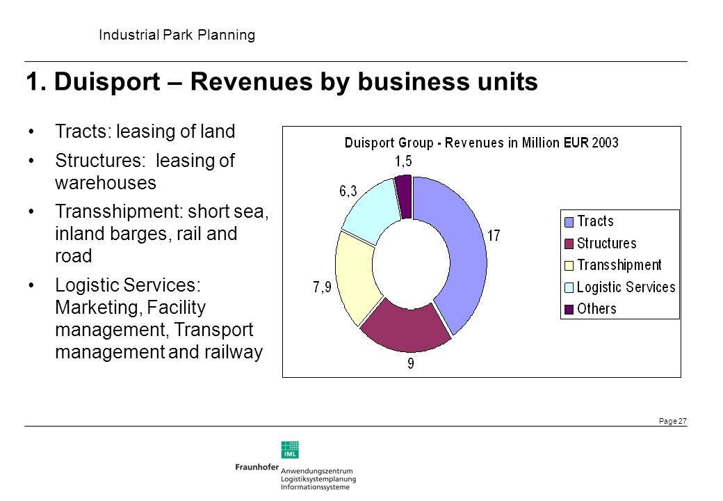 1. Duisport – Revenues by business units