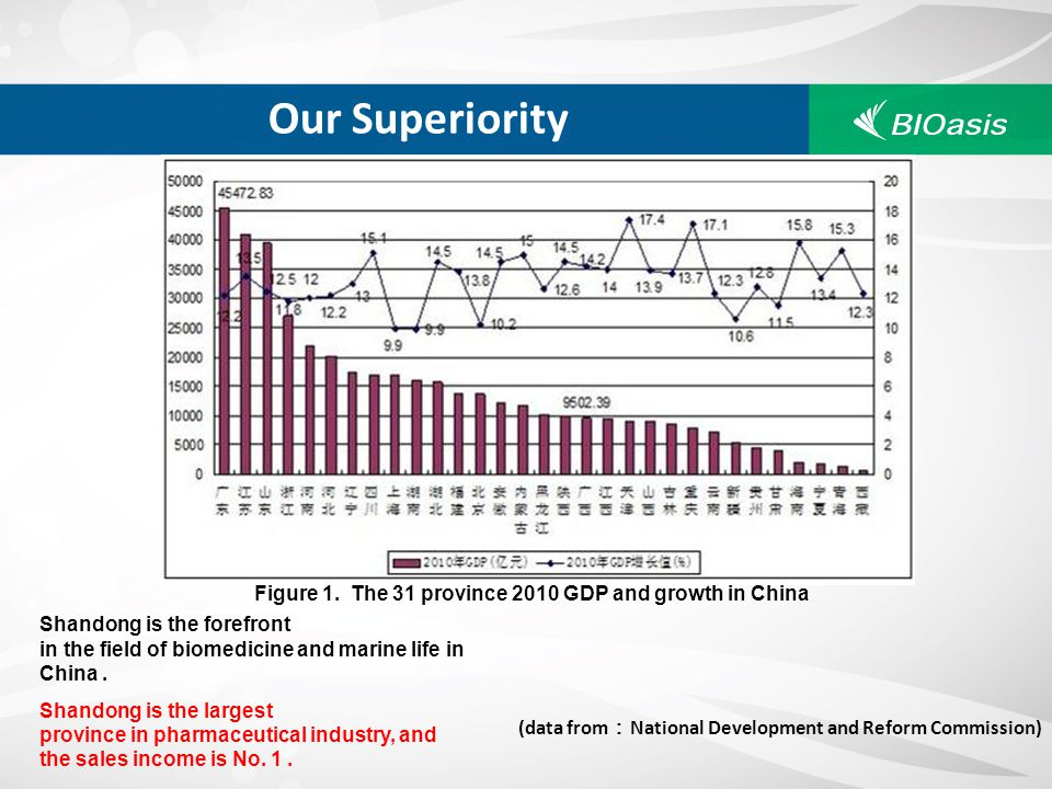 Our Superiority Figure 1. The 31 province 2010 GDP and growth in China