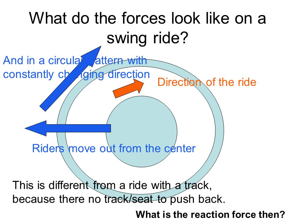 What do the forces look like on a swing ride
