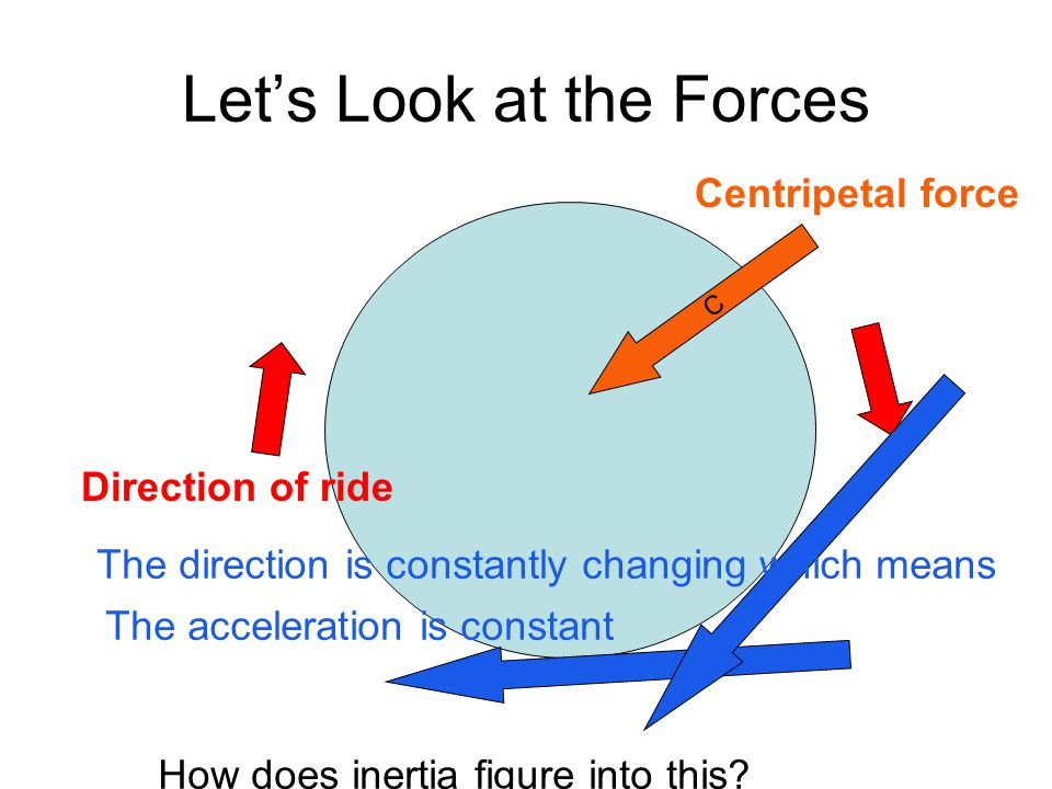 Let's Look at the Forces