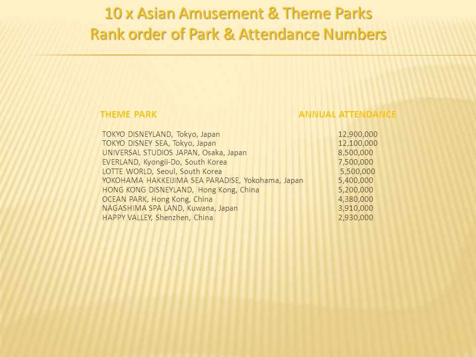 10 x Asian Amusement & Theme Parks Rank order of Park & Attendance Numbers