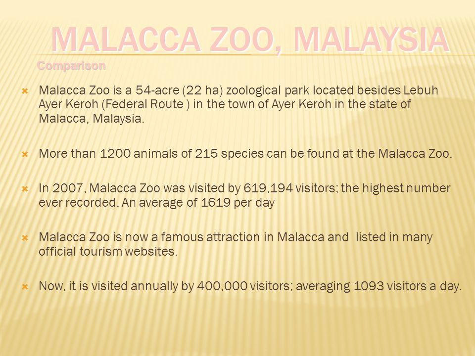 Malacca Zoo, Malaysia Comparison.