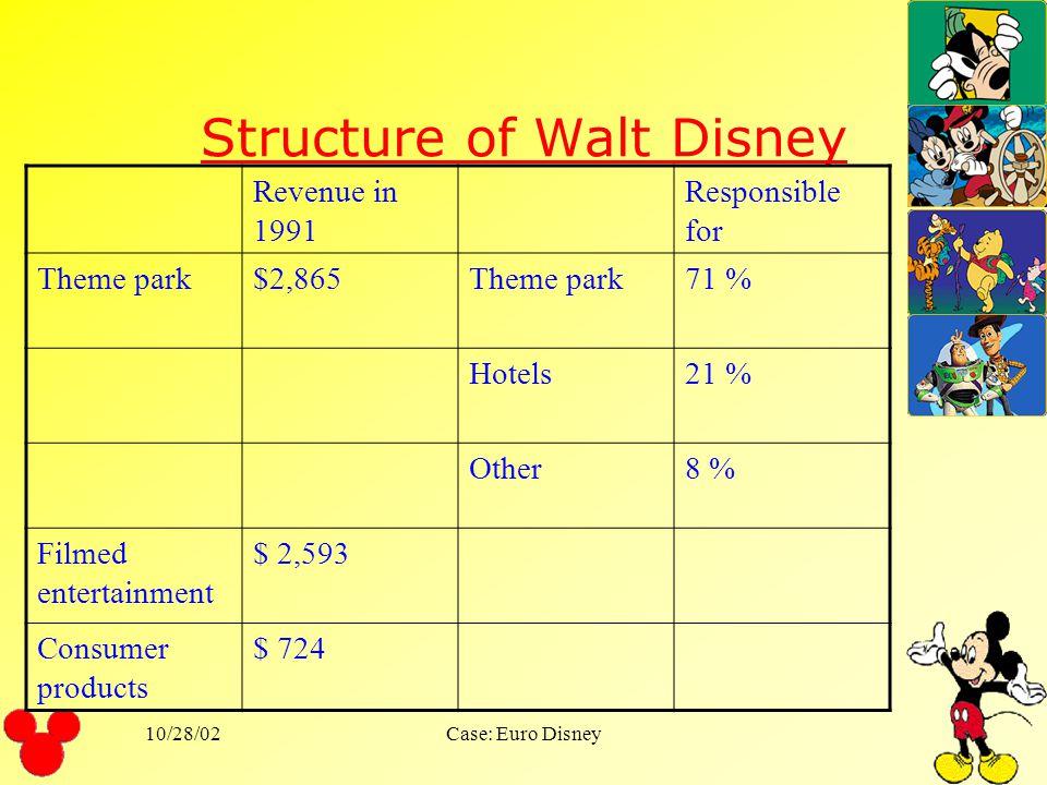 Structure of Walt Disney
