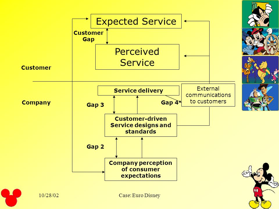 Expected Service Perceived Service Customer Gap Customer