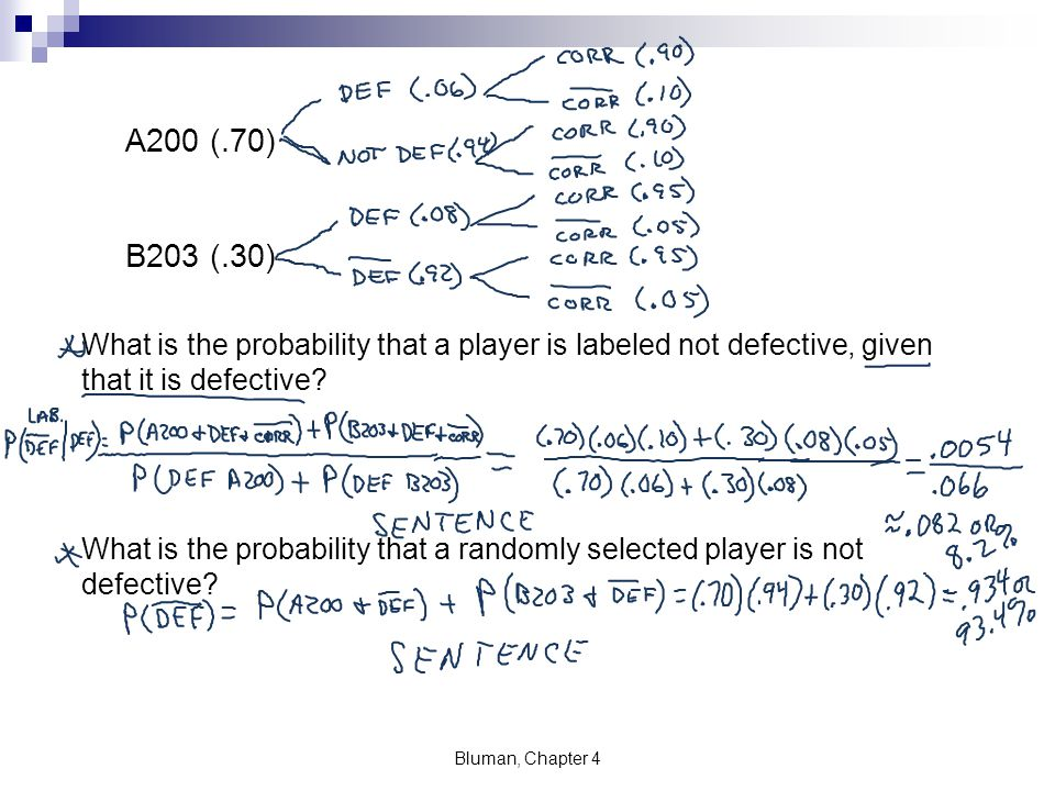 A200 (.70) B203 (.30) What is the probability that a player is labeled not defective, given that it is defective