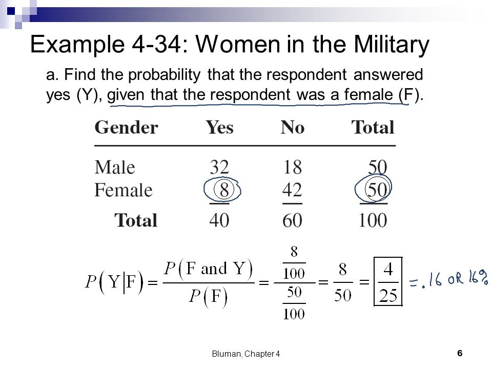 Example 4-34: Women in the Military